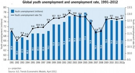 Global economy sidelines the young - MacroBusiness (blog)   Youth Employment   Scoop.it