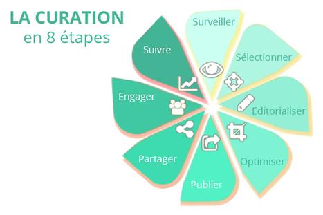 La curation professionnelle, utile ou non pour les entreprises ? (Viedoc) | le 2.0 à mon service | Scoop.it