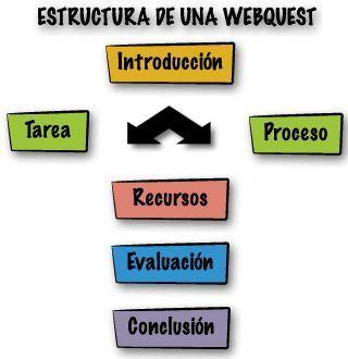 WebQuest. Aprendizaje a través de la web | EDUTIC | Aprender y enseñar con las TIC | Scoop.it
