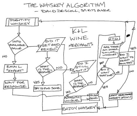The WhiskeyAlgorithm   WhiskyPlus   Scoop.it