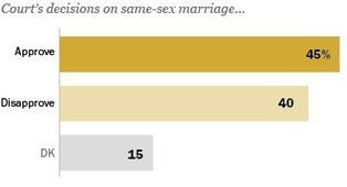 Public Divided over Same-Sex Marriage Rulings | journalism | Scoop.it