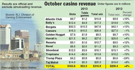 Atlantic City gambling revenue rose 3.6 percent in October | Casino Gaming | Scoop.it