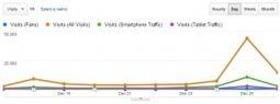 Comprehensive Google Analytics Advanced Segments Template Collection | Google Analytics & Tracking | Scoop.it