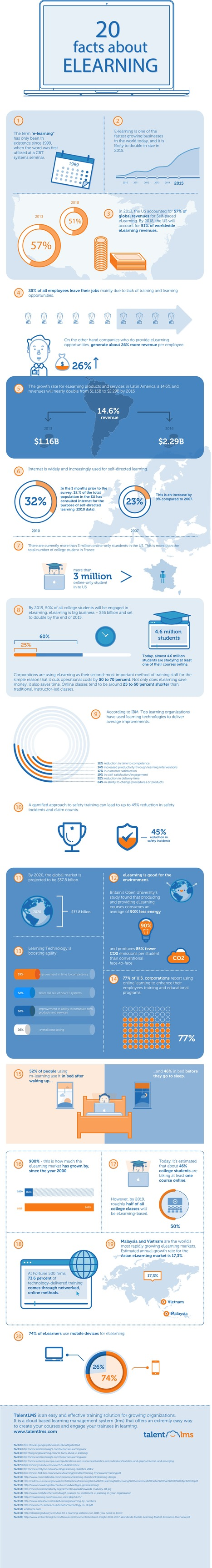 20 Facts About the Impact of E-Learning [#Infographic] | educational technology | Scoop.it