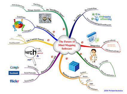 Planificación de proyectos con mapas mentales | El Gachupas | tec3eso | Scoop.it
