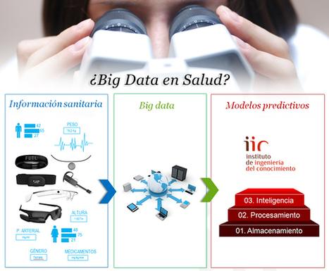 Medicina personalizada: 'Big Data' en salud | Big Data and ehealth | Scoop.it