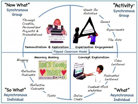 Flipped Classroom A New Learning Revolution | Flipped Classroom, Diagram of Process | Scoop.it