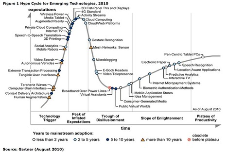 Gartner Hype Cycle 2011, explications et analyse   LdS Innovation   Scoop.it