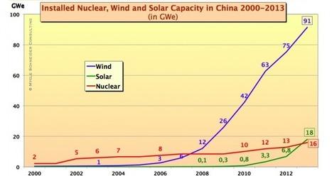 Jean GADREY » Blog Archive » Le nucléaire contre le climat   Des nouvelles de la 3ème révolution industrielle   Scoop.it