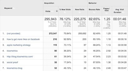 How 3 Simple Google Analytics Reports Will Increase Your Search Engine Traffic | Digital Marketing | Scoop.it
