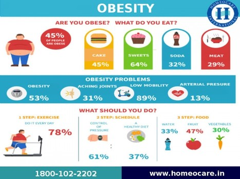 Homeopathy Treatment For Obesity Problems At Homeocare International | Homeopathy treatment for all acute and chronic diseases | Scoop.it