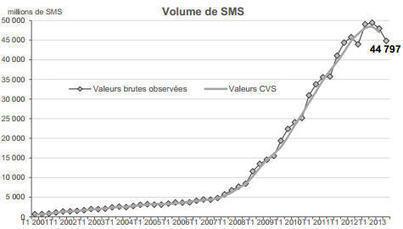 SMS : chronique d'une disparition annoncée | Omnicanal | Scoop.it