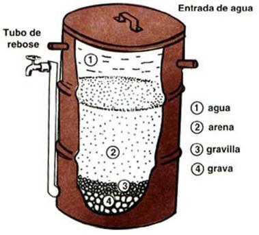 Hacer un filtro de arena para agua | Agua | Scoop.it