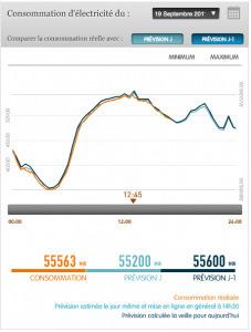 Le consommation d'électricité encore en hausse   Le groupe EDF   Scoop.it