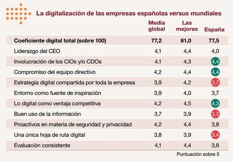 La transformación digital | Educacion, ecologia y TIC | Scoop.it