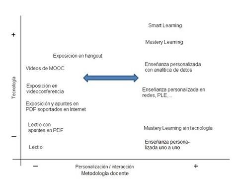 Rasgos de la nueva educación (V). Tendencias: ¿educación con tecnología o simplemente educación?. | Aprendizaje y redes abiertas. | Scoop.it