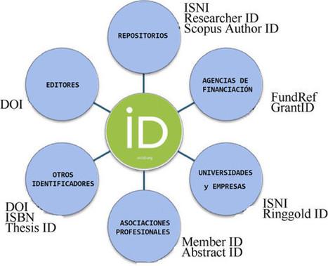¿Cómo crear un perfil en ORCID?   Educación y TIC   Scoop.it