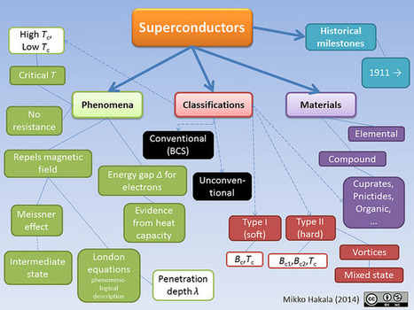 Concepts for teaching superconductors | Physics | Scoop.it