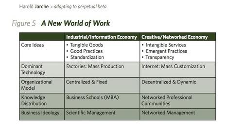 network leadership = adapting to perpetual beta | APRENDIZAJE | Scoop.it
