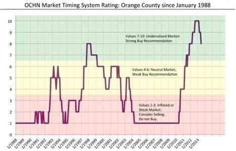 Housing Market Forecast US -   housing market predictions   Scoop.it