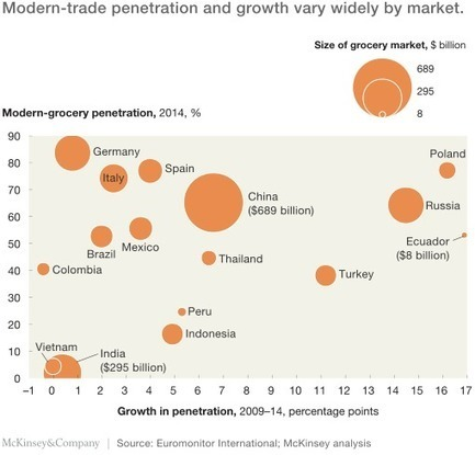 Modern grocery and the emerging-market consumer: A complicated courtship | McKinsey & Company | Trending Intelligence | Scoop.it