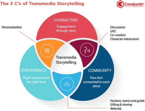 The three C's of transmedia storytelling | Transmedia: Storytelling for the Digital Age | Scoop.it
