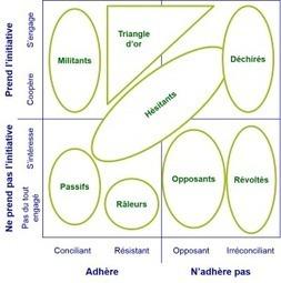 Socio-dynamique, cartographiez vos parties prenantes » | Myvigie - Trust builder | Scoop.it