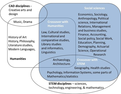 "The contemporary social sciences are now converging strongly with STEM disciplines in the study of 'human-dominated systems' and 'human-influenced systems' | ""EE"" 
