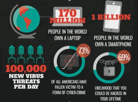 Here's How Easily Someone Could Hack Into Your Life (INFOGRAPHIC) | The Good Stuff | Scoop.it