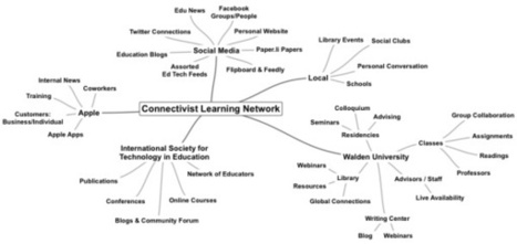 Connectivism Mindmap | Connected Learning Network #Edchat | EFL-ESL, ELT, Education | Language - Learning - Teaching - Educating | Scoop.it