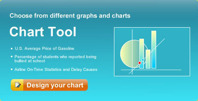 ONLINE GRAPHS AND CHARTS | create and design your own graphs and charts online | INDEX | Grade 5 Math Games | Scoop.it