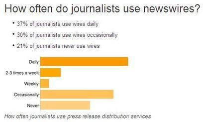Which Newswire Service Do Journalists Prefer? | Beyond PR | Public Relations & Social Media Insight | Scoop.it