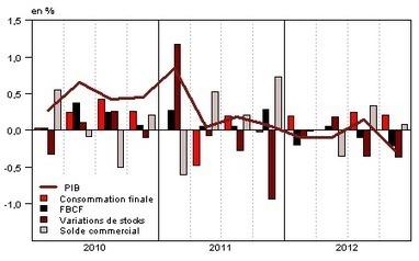 Insee - Indicateur - Recul du PIB au quatrième trimestre 2012 (–0,3%), croissance nulle sur l'ensemble de l'année | ECONOMIE ET POLITIQUE | Scoop.it