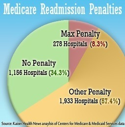 US Medicare To Penalize 2,211 Hospitals For Excess Readmissions - Kaiser Health News | Australian e-health | Scoop.it