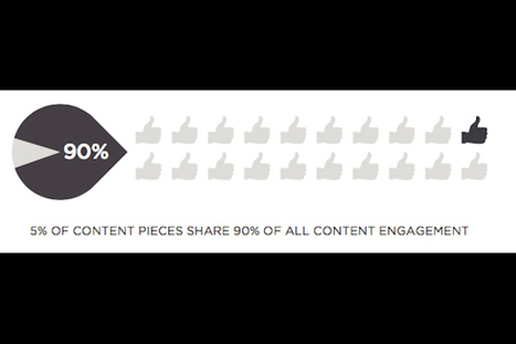 95% of Content Doesn't Garner Engagement [report] | PR Daily | SocialMoMojo Web | Scoop.it