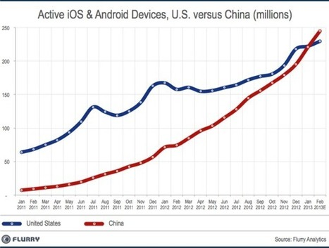 China tops U.S. as world's largest smart device market | Mobile ... | Smart Connected Devices | Scoop.it
