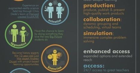 15 Ways Digital Learning Can Lead To Deeper Learning - Edudemic | Technology in Education | Scoop.it