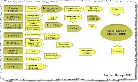 Pourquoi est-il si difficile d'introduire les pratiques d'intelligence économique en PME ?   Veille and IE   Scoop.it