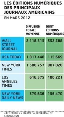 Les Américains lisent de plus en plus leurs journaux sur écran | Media&More | Scoop.it