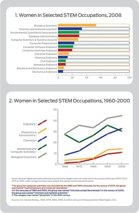 Women workers lag in STEM | STEMwire | STEM Connections | Scoop.it