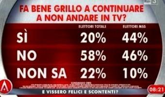 Agorà. I sondaggi SWG sul Movimento 5 Stelle | Full Politic | News Politica | Scoop.it