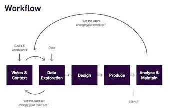 Data Vis Consulting: Advice for Newbies I #dataviz #workflow - @moritz_stefaner | e-Xploration | Scoop.it