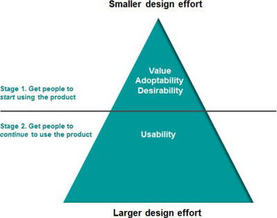 More Than Usability: The Four Elements of User Experience, Part II :: UXmatters | UXploration | Scoop.it
