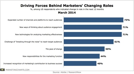 Drivers of Marketings Changing Role - Marketing Charts | #TheMarketingTechAlert | consumers, as the Company knows them | Scoop.it