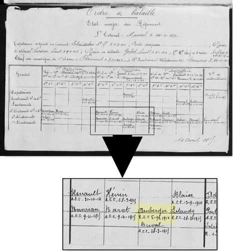 Vos ancêtres pendant la guerre 14-18 (4) : Historiques ... | Histoire Familiale | Scoop.it