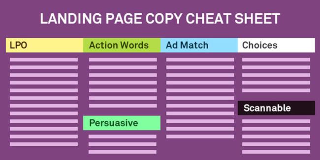 Ultimate Guide to Writing Persuasive Landing Page Copy | Redacción de contenidos, artículos seleccionados por Eva Sanagustin | Scoop.it