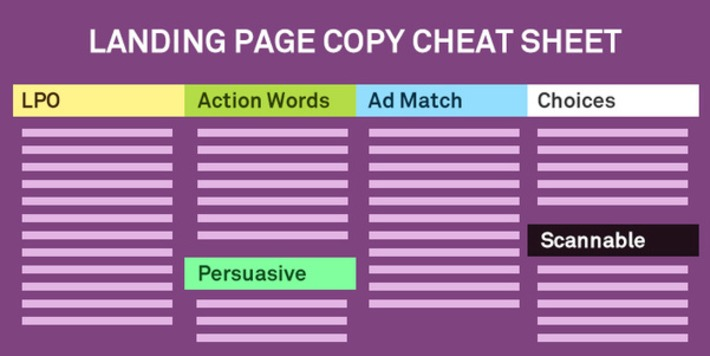 Ultimate Guide to Writing Persuasive Landing Page Copy | SEO et Social Media Marketing | Scoop.it