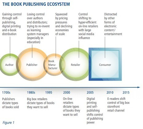 New Study Uncovers Surprising Results of eBook & Printed Books Trends | LJ INFOdocket | SCIS | Scoop.it