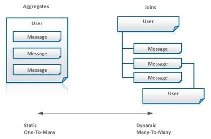 NoSQL Data Modeling Techniques | EEDSP | Scoop.it