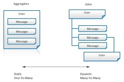 NoSQL Data Modeling Techniques | web news | Scoop.it